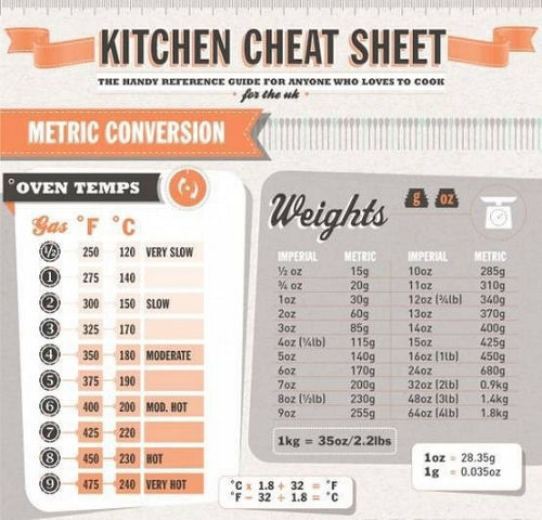 Collection Of The Best Cheat Sheets.