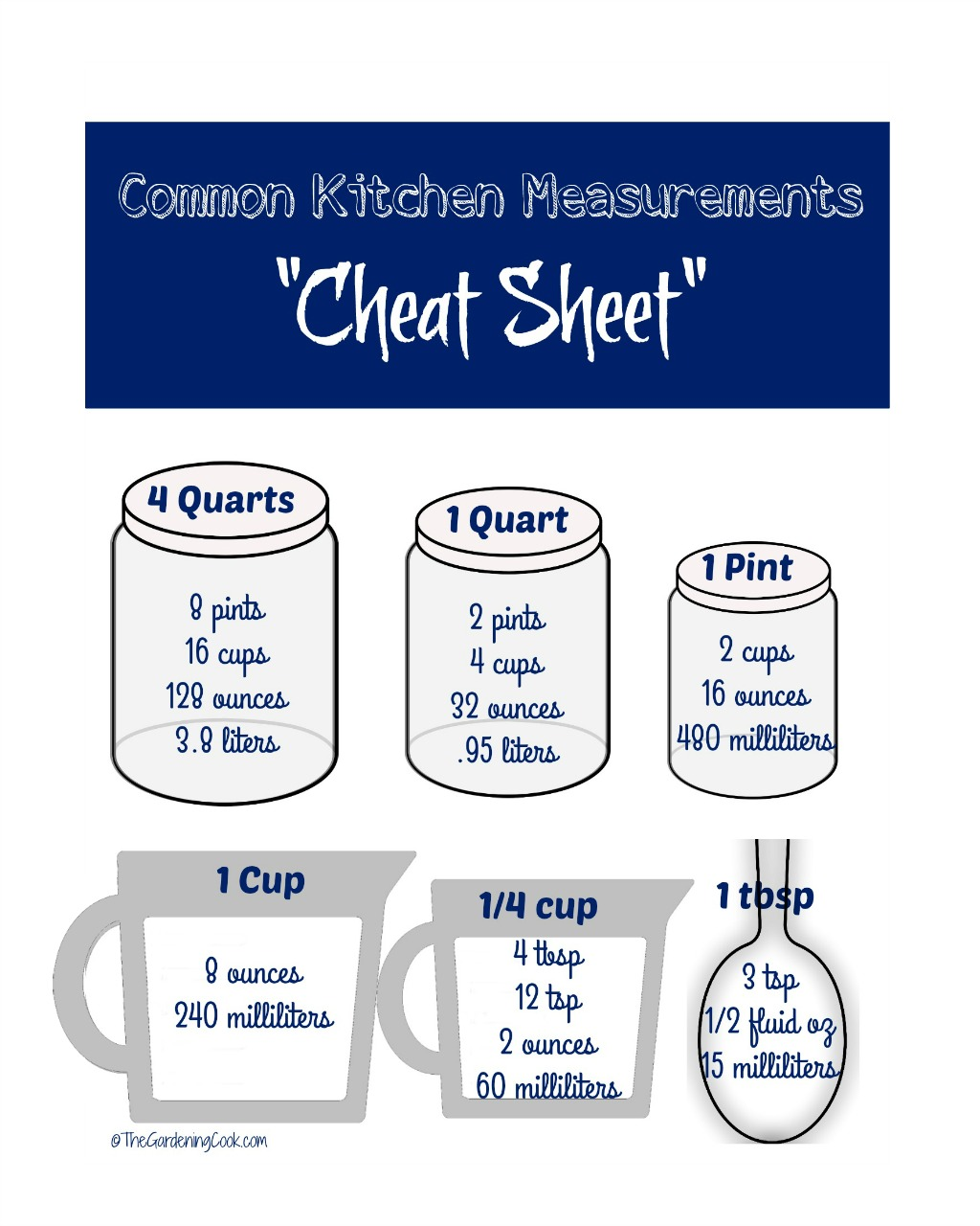 This kitchen cheat sheet gives some common kitchen conversions.
