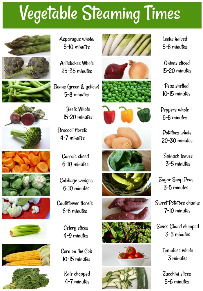 This chart gives a handy cheat sheet for vegetable steaming times.